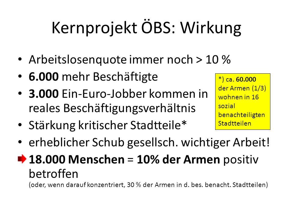 Arbeitslosenquote immer noch > 10 % 6.000 mehr Beschäftigte 3.000 Ein-Euro-Jobber kommen in reales Beschäftigungsverhältnis Stärkung kritischer Stadtteile* erheblicher Schub gesellsch.