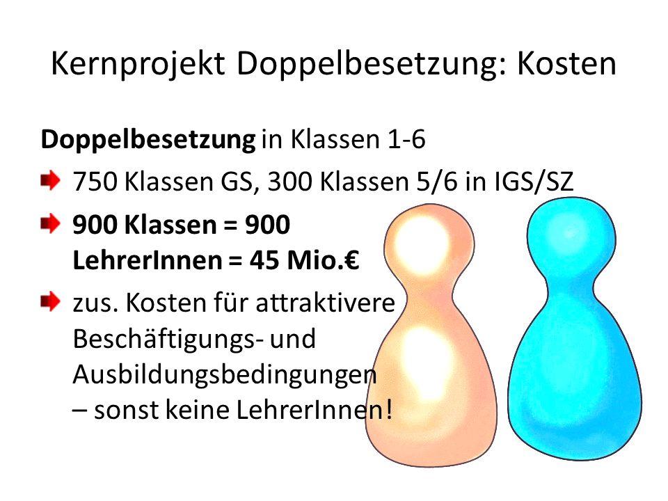 Kernprojekt Doppelbesetzung: Kosten Doppelbesetzung in Klassen 1-6 750 Klassen GS, 300 Klassen 5/6 in IGS/SZ 900 Klassen = 900 LehrerInnen = 45 Mio.