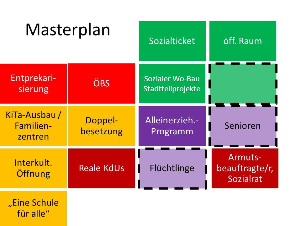 Sozialer Wo-Bau Stadtteilprojekte Doppel- besetzung ÖBS Alleinerzieh.- Programm Reale KdUs Masterplan KiTa-Ausbau / Familien- zentren Sozialticket Interkult.