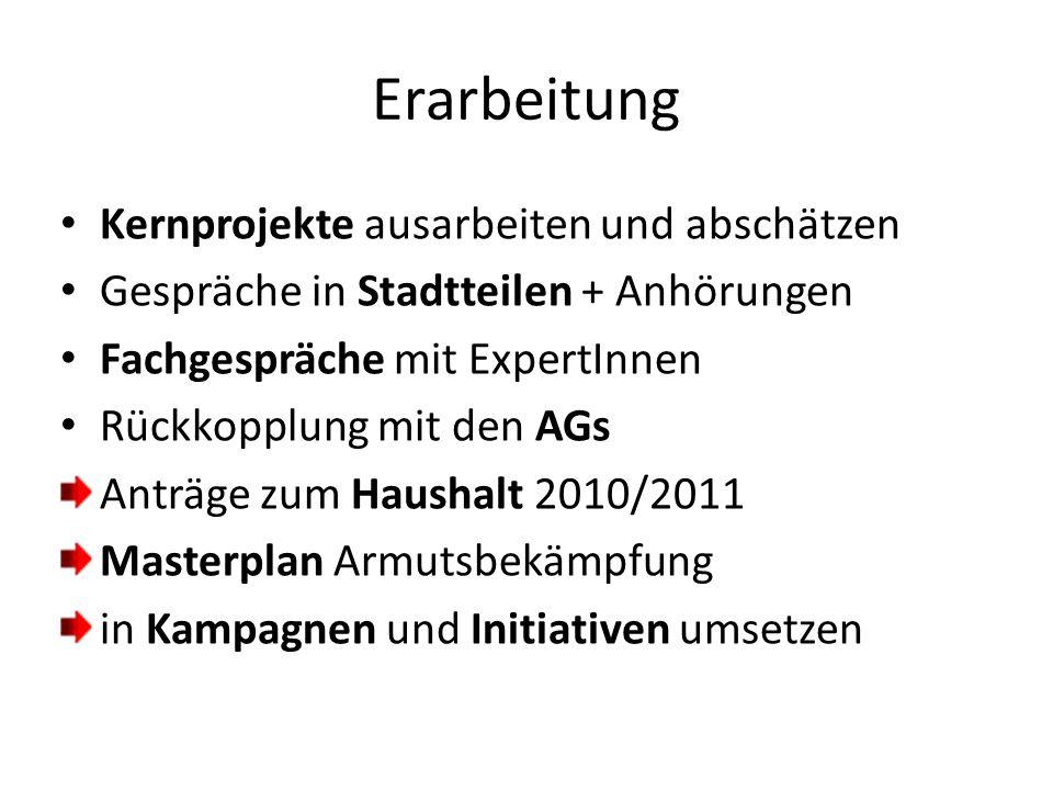 Erarbeitung Kernprojekte ausarbeiten und abschätzen Gespräche in Stadtteilen + Anhörungen Fachgespräche mit ExpertInnen Rückkopplung mit den AGs Anträge zum Haushalt 2010/2011 Masterplan Armutsbekämpfung in Kampagnen und Initiativen umsetzen