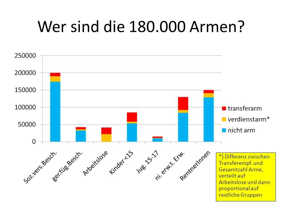 Wer sind die 180.000 Armen? *) Differenz zwischen Transferempf. und Gesamtzahl Arme, verteilt auf Arbeitslose und dann proportional auf restliche Grup