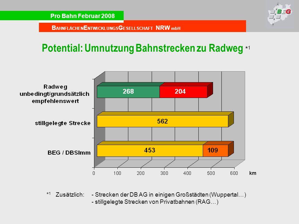 Pro Bahn Februar 2008 B AHNFLÄCHEN E NTWICKLUNGS G ESELLSCHAFT NRW mbH Potential: Umnutzung Bahnstrecken zu Radweg * 1 * 1 Zusätzlich: - Strecken der DB AG in einigen Großstädten (Wuppertal…) - stillgelegte Strecken von Privatbahnen (RAG…) km