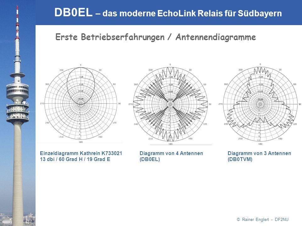 © Rainer Englert - DF2NU DB0EL – das moderne EchoLink Relais für Südbayern Erste Betriebserfahrungen / Antennendiagramme Einzeldiagramm Kathrein K7330