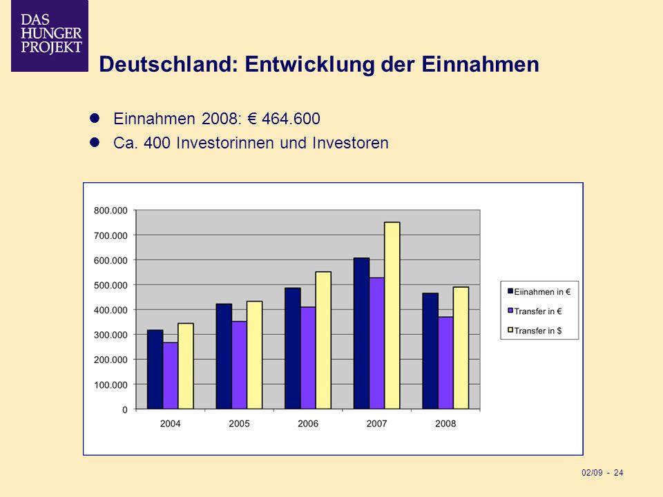 02/09 - 24 Deutschland: Entwicklung der Einnahmen Einnahmen 2008: 464.600 Ca. 400 Investorinnen und Investoren