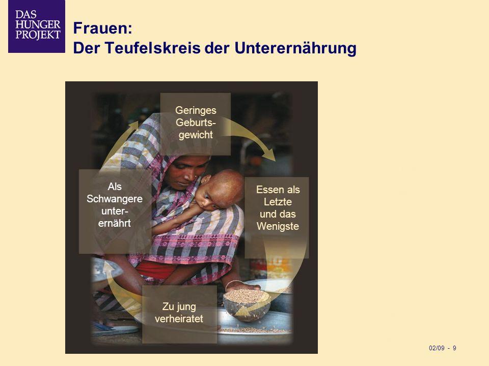 02/09 - 9 Frauen: Der Teufelskreis der Unterernährung Geringes Geburts- gewicht Zu jung ver- heiratet Als Schwangere unter- ernährt Essen als Letzte u