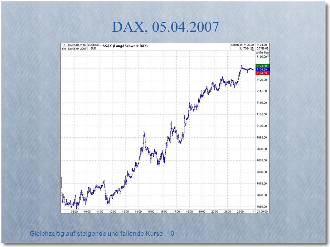 Gleichzeitig auf steigende und fallende Kurse 11 DAX-Straddle, 05.04.2007, 08:55 Uhr Einsatz 6.040