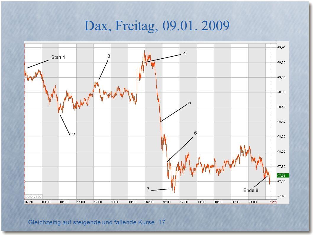 Gleichzeitig auf steigende und fallende Kurse 18 Call (rot), Put (blau), 09.01.2009