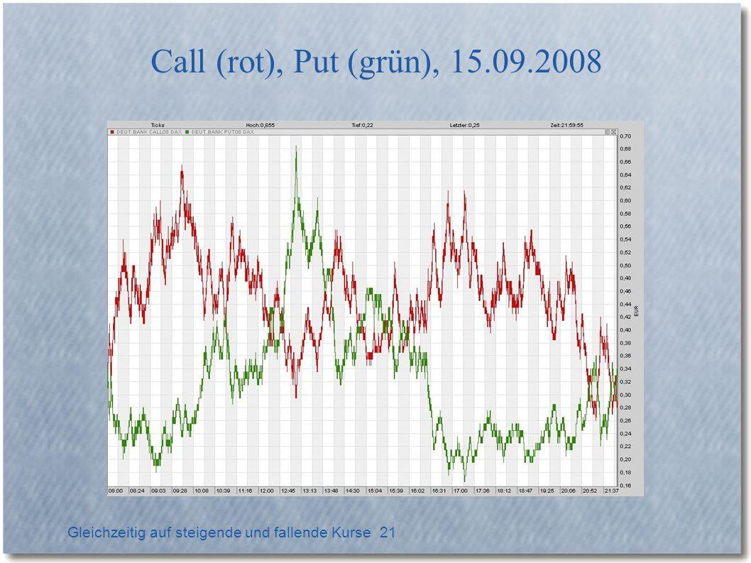 Gleichzeitig auf steigende und fallende Kurse 21 Call (rot), Put (grün), 15.09.2008