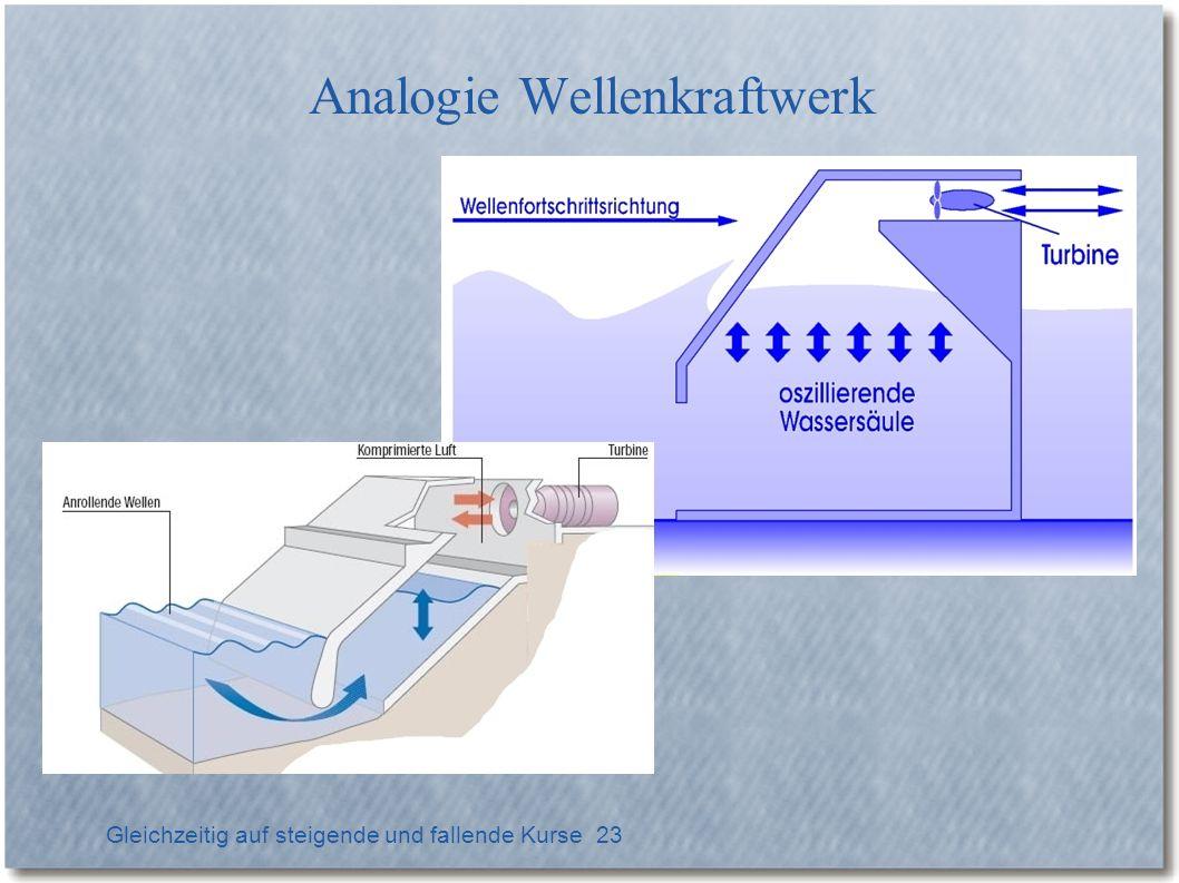 Gleichzeitig auf steigende und fallende Kurse 23 Analogie Wellenkraftwerk