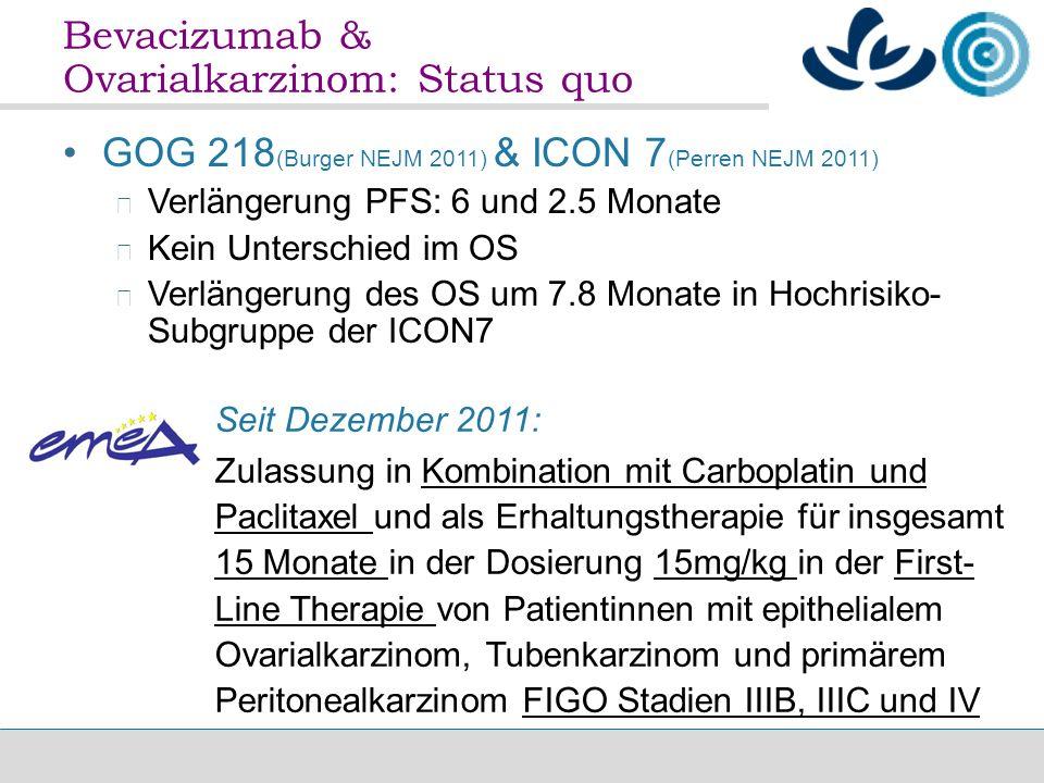 Bevacizumab & Ovarialkarzinom: Status quo Seit Dezember 2011: Zulassung in Kombination mit Carboplatin und Paclitaxel und als Erhaltungstherapie für insgesamt 15 Monate in der Dosierung 15mg/kg in der First- Line Therapie von Patientinnen mit epithelialem Ovarialkarzinom, Tubenkarzinom und primärem Peritonealkarzinom FIGO Stadien IIIB, IIIC und IV GOG 218 (Burger NEJM 2011) & ICON 7 (Perren NEJM 2011) Verlängerung PFS: 6 und 2.5 Monate Kein Unterschied im OS Verlängerung des OS um 7.8 Monate in Hochrisiko- Subgruppe der ICON7