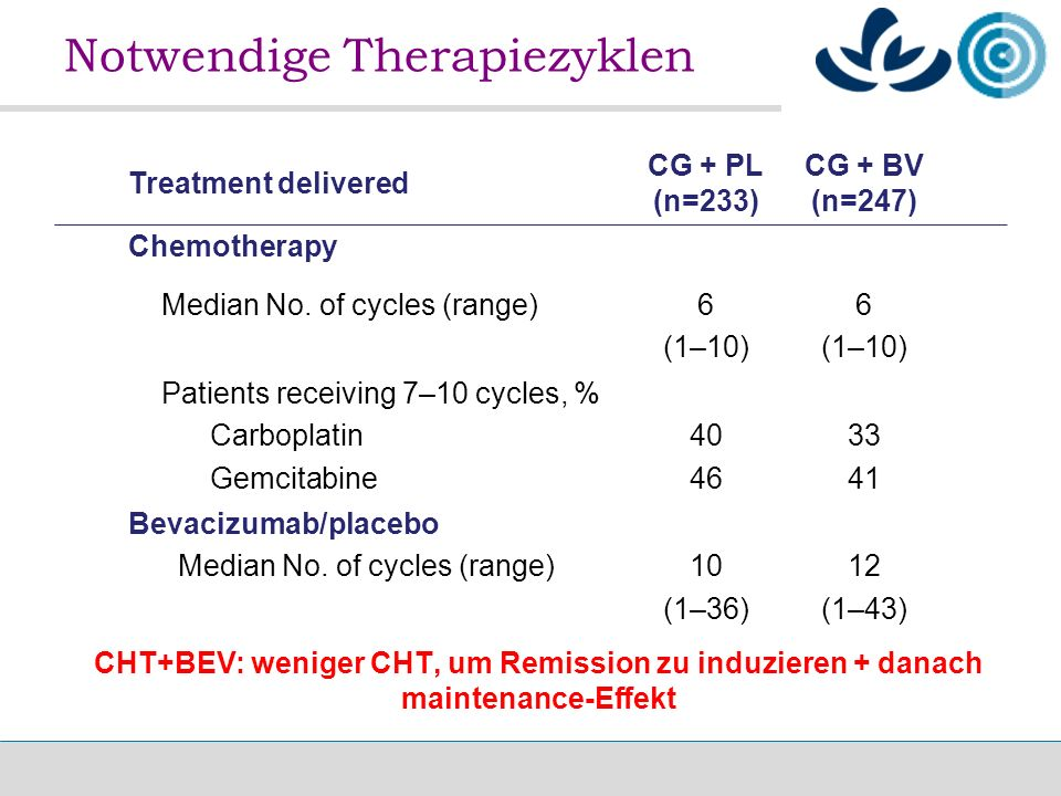 Treatment delivered CG + PL (n=233) CG + BV (n=247) Chemotherapy Median No.