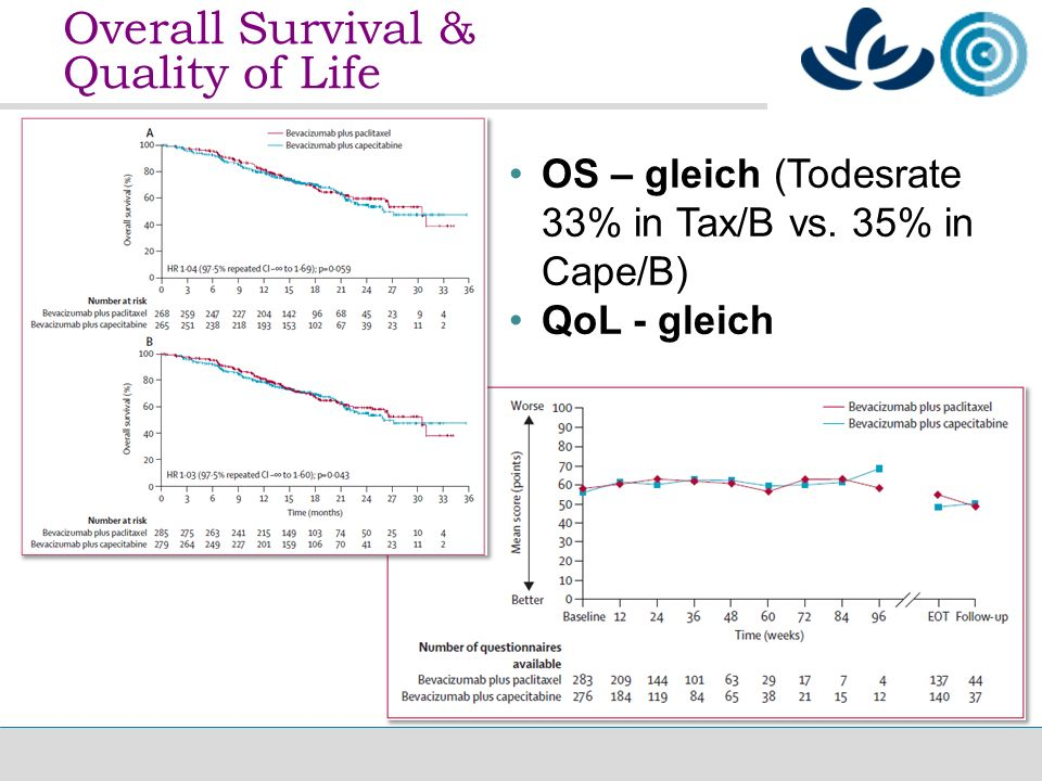 Overall Survival & Quality of Life OS – gleich (Todesrate 33% in Tax/B vs.