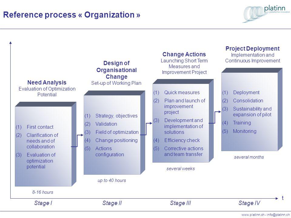 www.platinn.ch - info@platinn.ch Processus de référence « Organisation » t (1)Stratégie, objectifs (2)Validation (3)Domaines doptimisation (4)Positionnement du changement (5)Configuration des actions Conception du changement organisationnel Construction du plan dactions Phase II env.