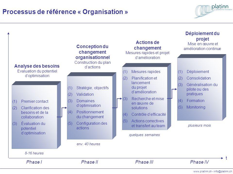 www.platinn.ch - info@platinn.ch Referenzprozess « Organisation » t (1)Strategie, Ziele (2)Bewertung (3)Wahl der Optimierungs- Bereiche (4)Zielvorgaben und Abgrenzung von Veränderungs- Maßnahmen (5)Umsetzungs- Planung Projektdesign Entwicklung Organisationsprojekt Phase II ca.