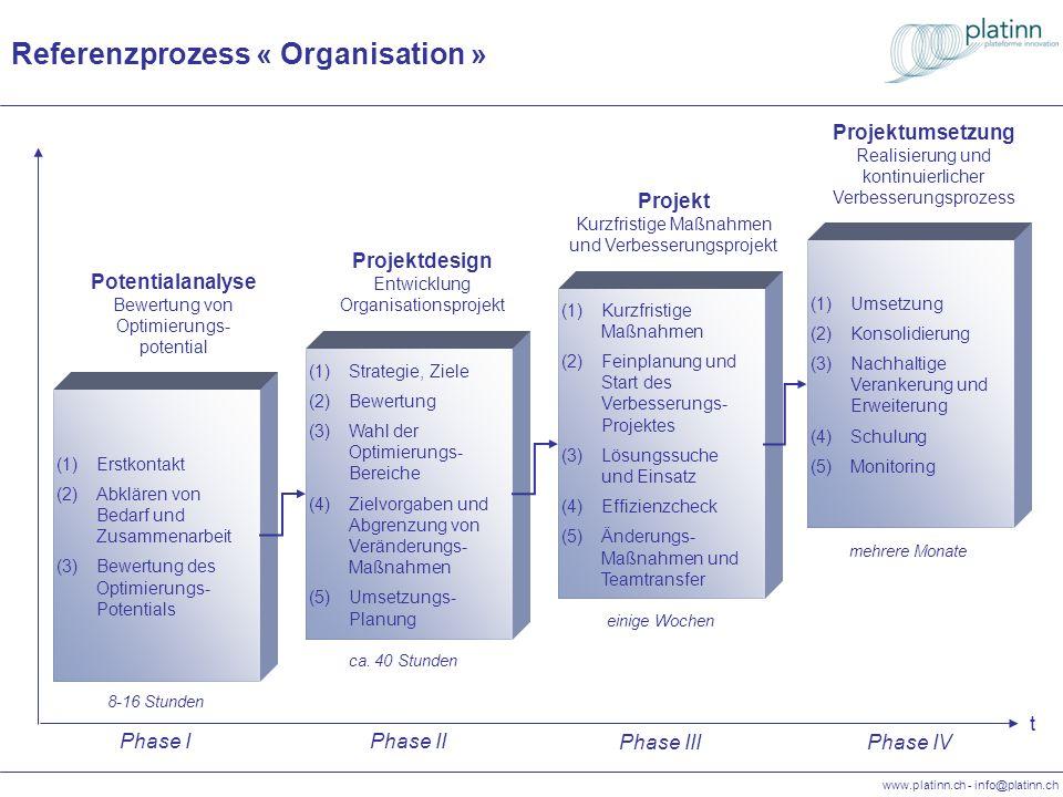 www.platinn.ch - info@platinn.ch Referenzprozess « Organisation » t (1)Strategie, Ziele (2)Bewertung (3)Wahl der Optimierungs- Bereiche (4)Zielvorgabe