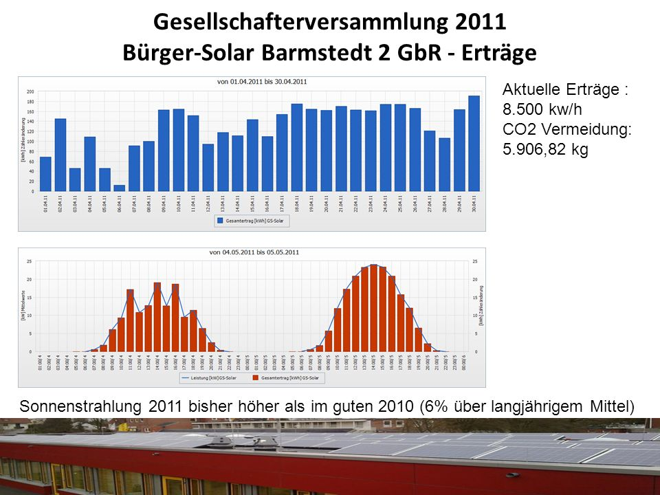 Gesellschafterversammlung 2011 Bürger-Solar Barmstedt 2 GbR - Erträge Sonnenstrahlung 2011 bisher höher als im guten 2010 (6% über langjährigem Mittel