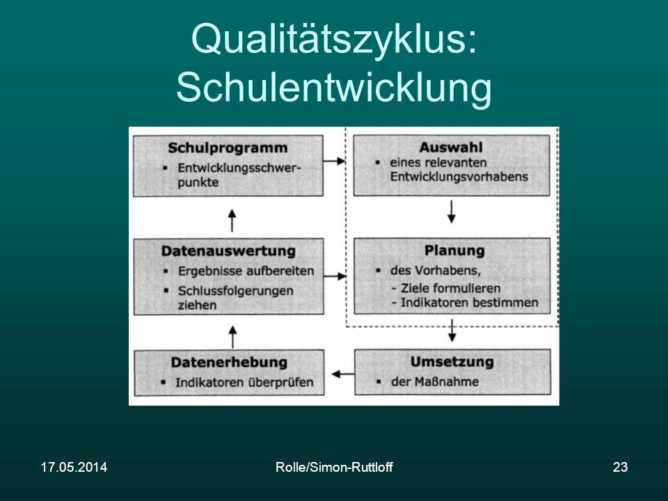 17.05.2014Rolle/Simon-Ruttloff23 Qualitätszyklus: Schulentwicklung