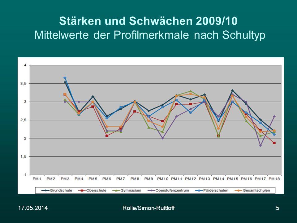 Stärken und Schwächen 2009/10 Mittelwerte der Profilmerkmale nach Schultyp 17.05.2014Rolle/Simon-Ruttloff5