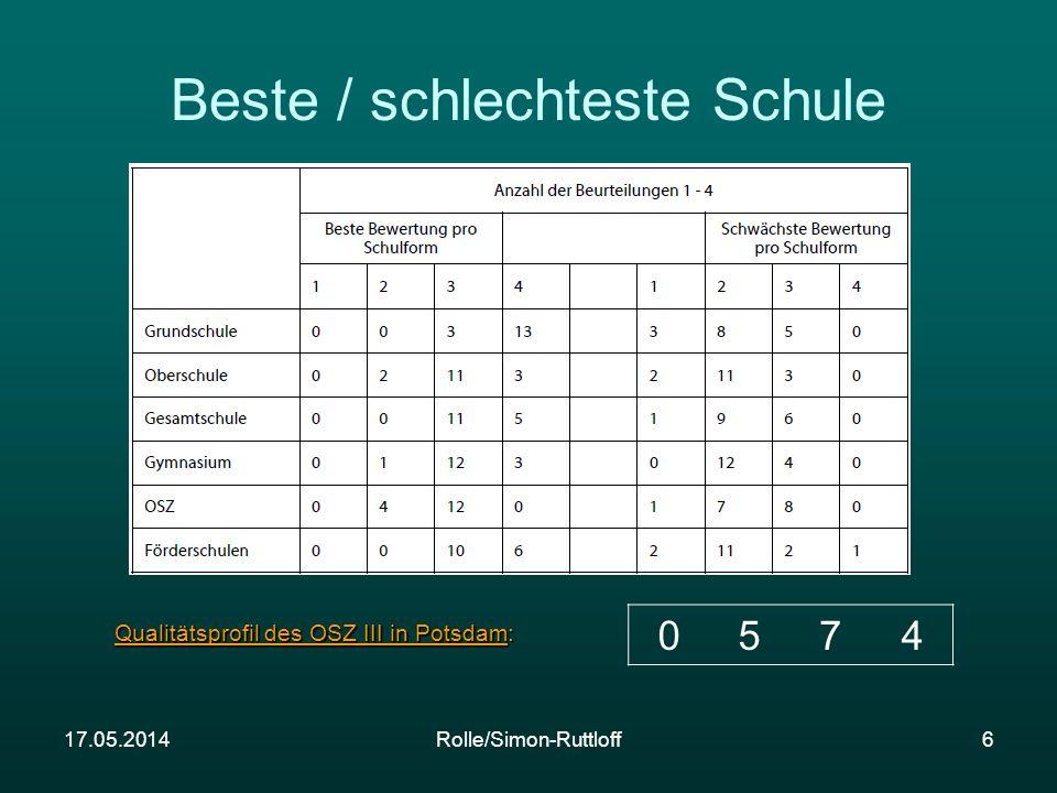 17.05.2014Rolle/Simon-Ruttloff6 0574 Qualitätsprofil des OSZ III in Potsdam: Beste / schlechteste Schule