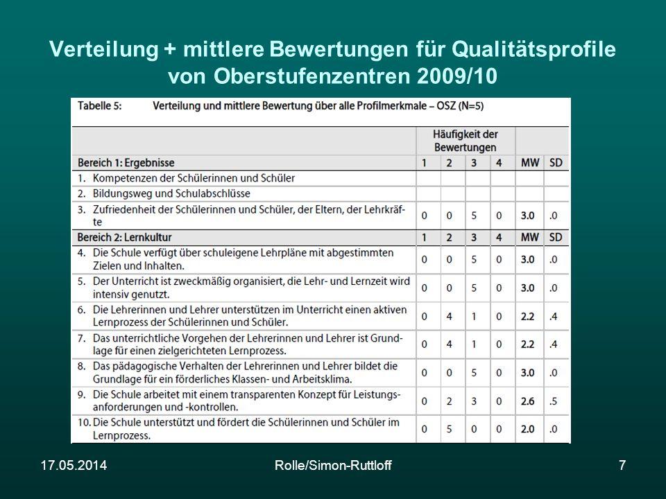 17.05.2014Rolle/Simon-Ruttloff7 Verteilung + mittlere Bewertungen für Qualitätsprofile von Oberstufenzentren 2009/10
