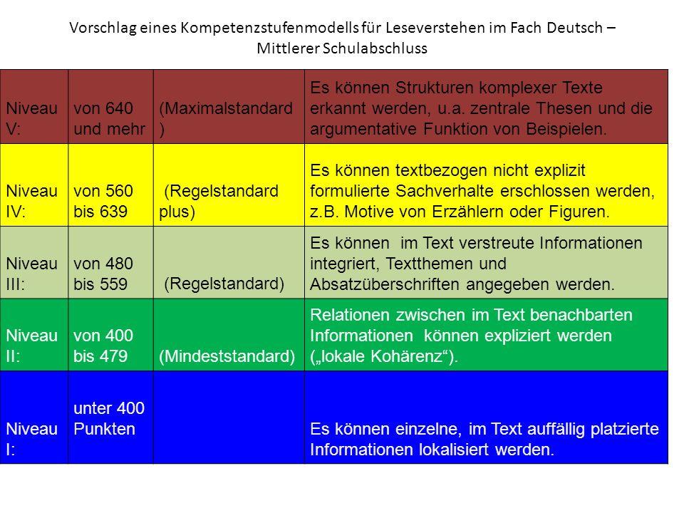 Vorschlag eines Kompetenzstufenmodells für Leseverstehen im Fach Deutsch – Mittlerer Schulabschluss Kompetenzbeschreibungen: Leseverstehen Niveau V: v
