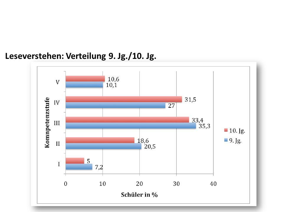 Leseverstehen: Verteilung 9. Jg./10. Jg.