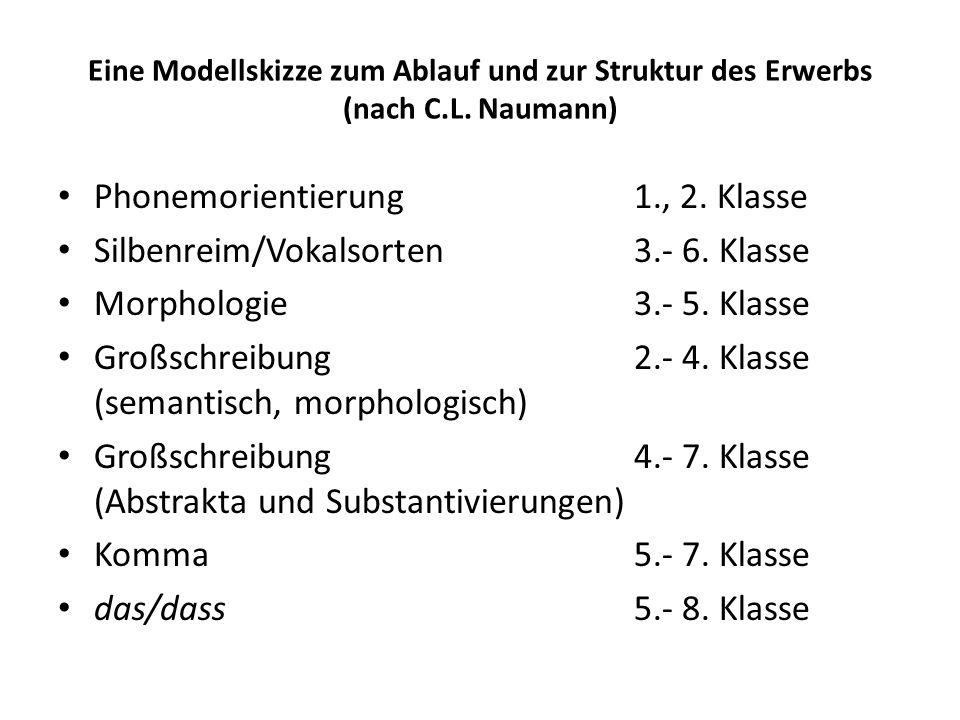 Eine Modellskizze zum Ablauf und zur Struktur des Erwerbs (nach C.L. Naumann) Phonemorientierung1., 2. Klasse Silbenreim/Vokalsorten3.- 6. Klasse Morp