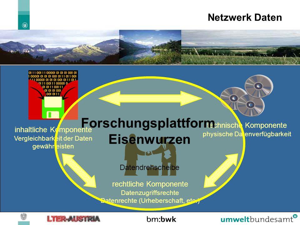 LTSER / LTER Site -General info landscape level Ecosystem level Compartment level/group level Level of detail