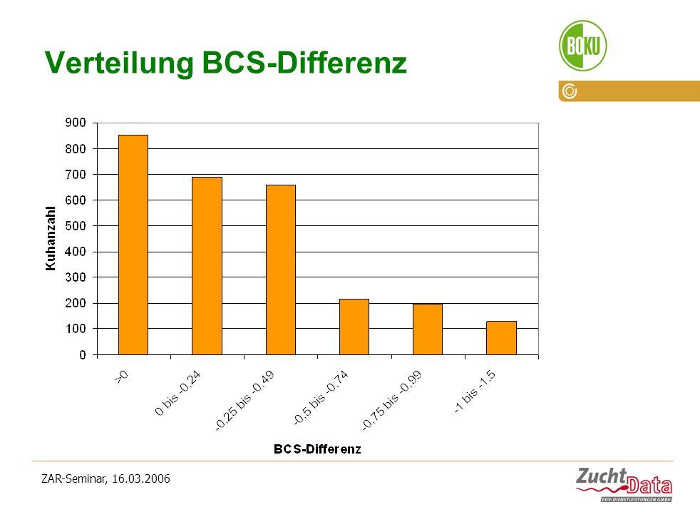 ZAR-Seminar, 16.03.2006 Verteilung BCS-Differenz