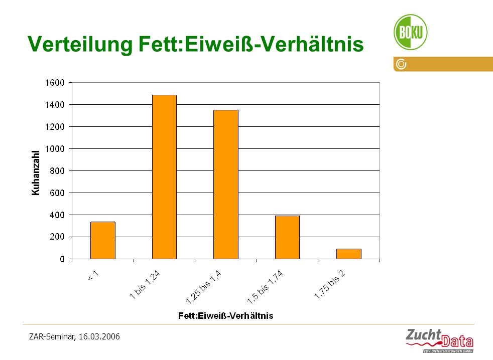 ZAR-Seminar, 16.03.2006 Verteilung Fett:Eiweiß-Verhältnis Kuhanzahl