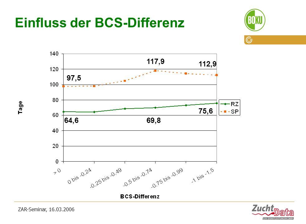ZAR-Seminar, 16.03.2006 Einfluss der BCS-Differenz 64,669,8 75,6 97,5 117,9 112,9