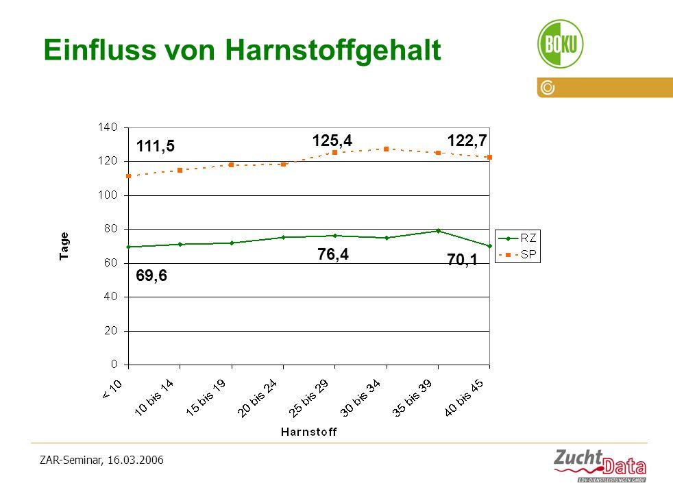 ZAR-Seminar, 16.03.2006 Einfluss von Harnstoffgehalt 69,6 76,4 70,1 111,5 125,4122,7