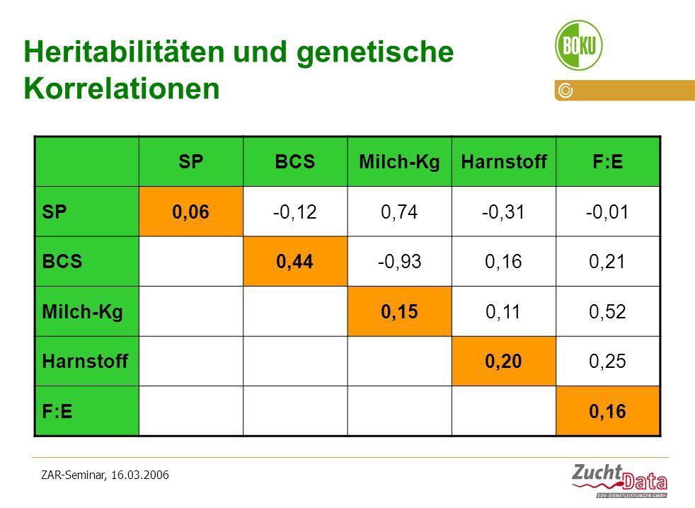ZAR-Seminar, 16.03.2006 Heritabilitäten und genetische Korrelationen SPBCSMilch-KgHarnstoffF:E SP0,06-0,120,74-0,31-0,01 BCS0,44-0,930,160,21 Milch-Kg