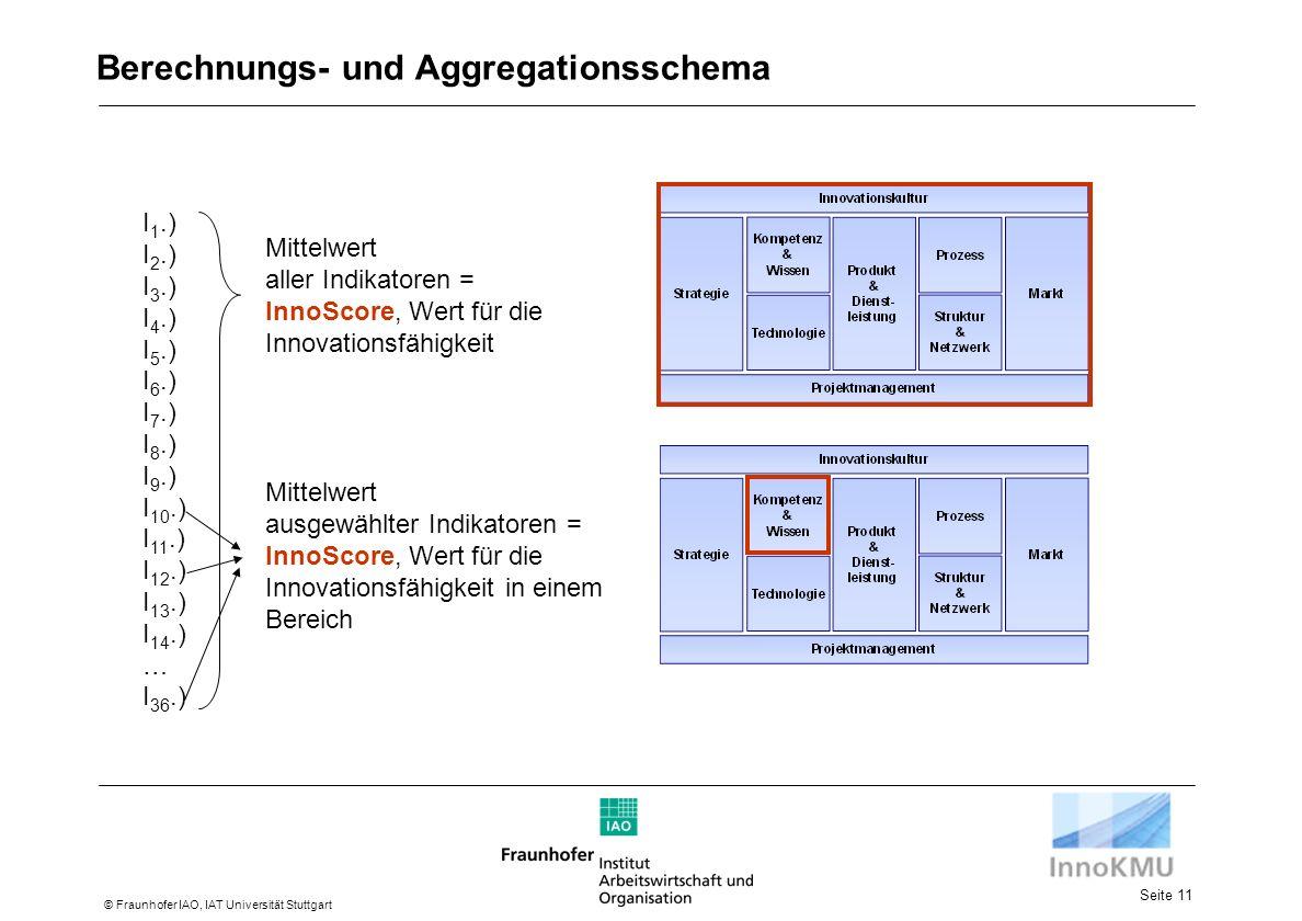Seite 11 © Fraunhofer IAO, IAT Universität Stuttgart Berechnungs- und Aggregationsschema I 1.) I 2.) I 3.) I 4.) I 5.) I 6.) I 7.) I 8.) I 9.) I 10.) I 11.) I 12.) I 13.) I 14.) … I 36.) Mittelwert aller Indikatoren = InnoScore, Wert für die Innovationsfähigkeit Mittelwert ausgewählter Indikatoren = InnoScore, Wert für die Innovationsfähigkeit in einem Bereich