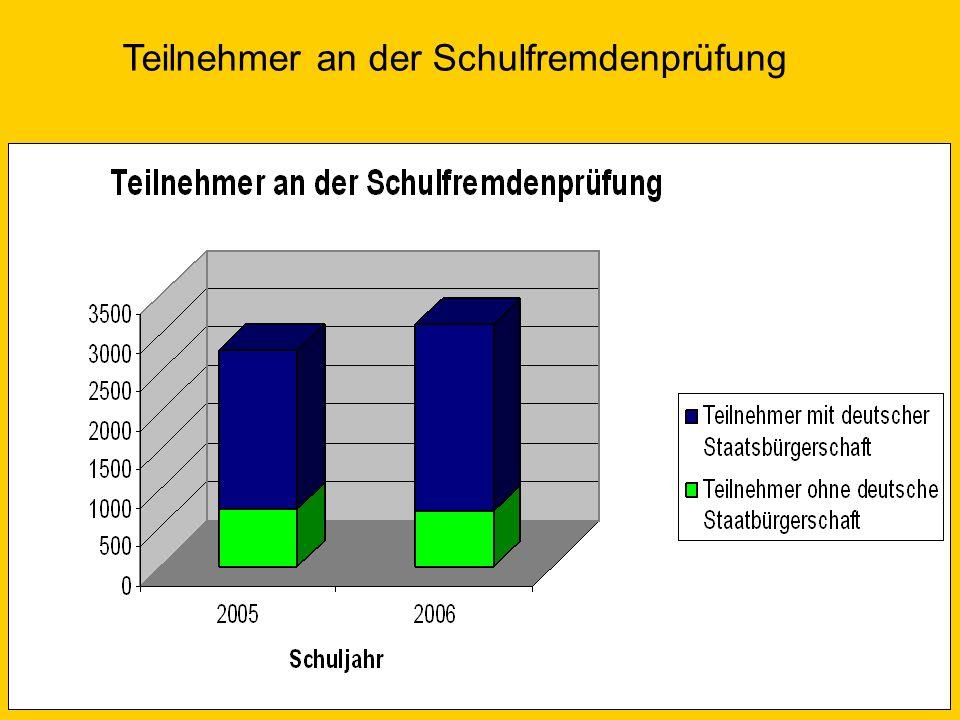 Eckpunkte der Schulfremdenprüfung.