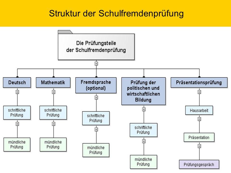Die Prüfungsteile der Schulfremdenprüfung Grundlagen der Prüfung der politischen und wirtschaftlichen Bildung
