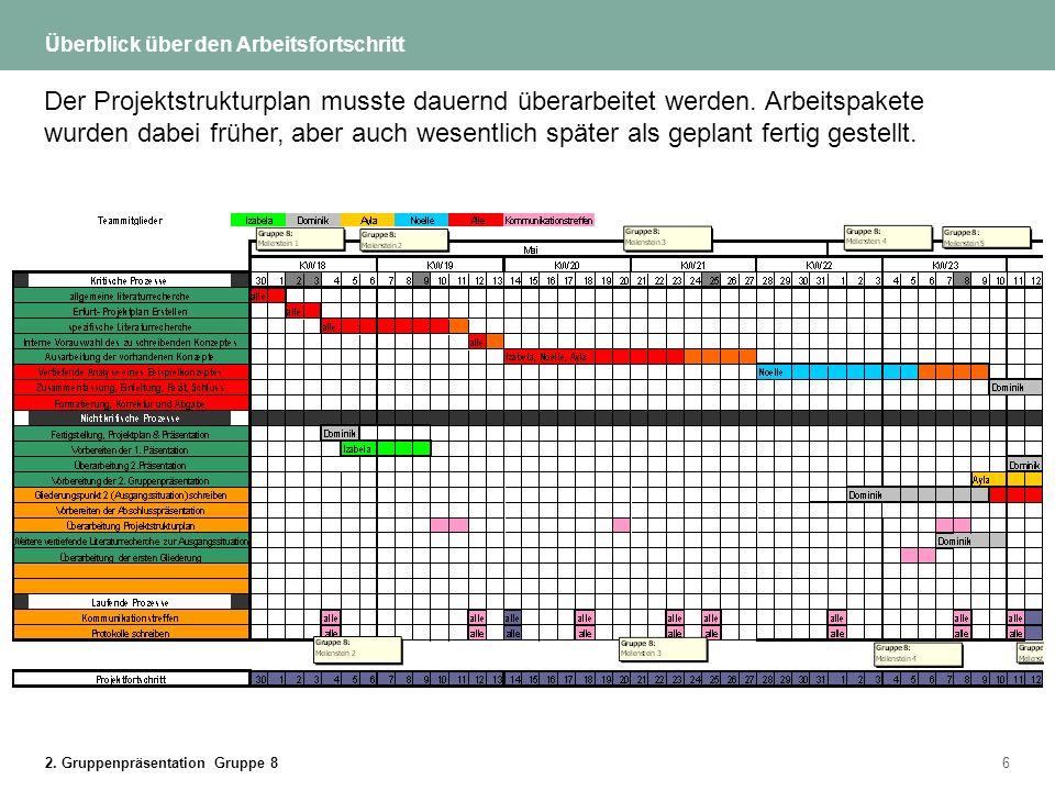 2. Gruppenpräsentation Gruppe 86 Überblick über den Arbeitsfortschritt Der Projektstrukturplan musste dauernd überarbeitet werden. Arbeitspakete wurde