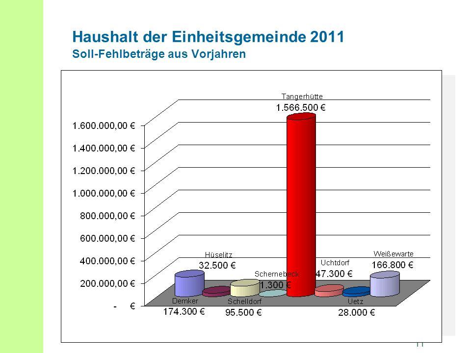 11 Haushalt der Einheitsgemeinde 2011 Soll-Fehlbeträge aus Vorjahren