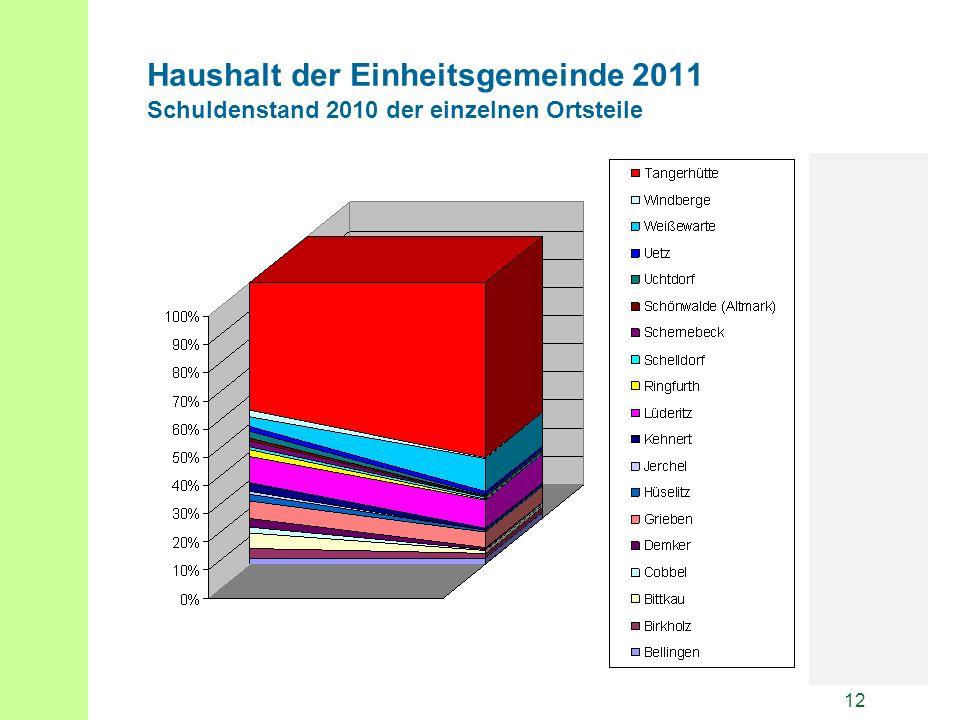 12 Haushalt der Einheitsgemeinde 2011 Schuldenstand 2010 der einzelnen Ortsteile