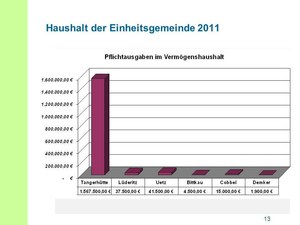 13 Haushalt der Einheitsgemeinde 2011