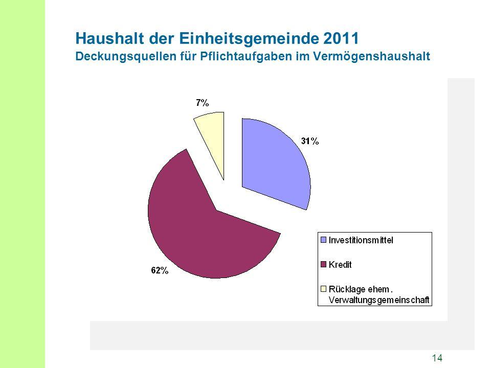 14 Haushalt der Einheitsgemeinde 2011 Deckungsquellen für Pflichtaufgaben im Vermögenshaushalt