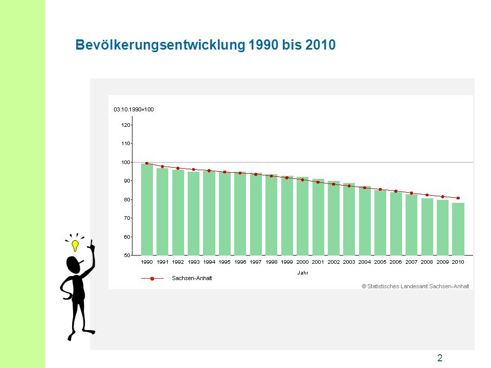 2 Bevölkerungsentwicklung 1990 bis 2010
