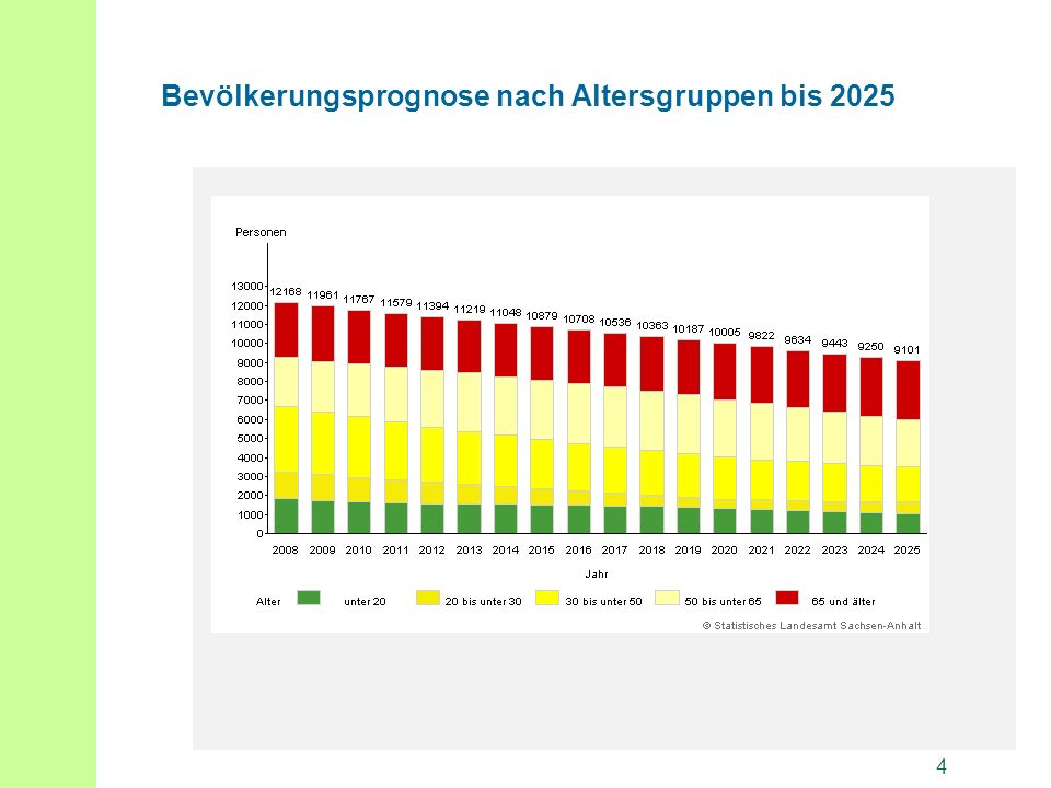 4 Bevölkerungsprognose nach Altersgruppen bis 2025