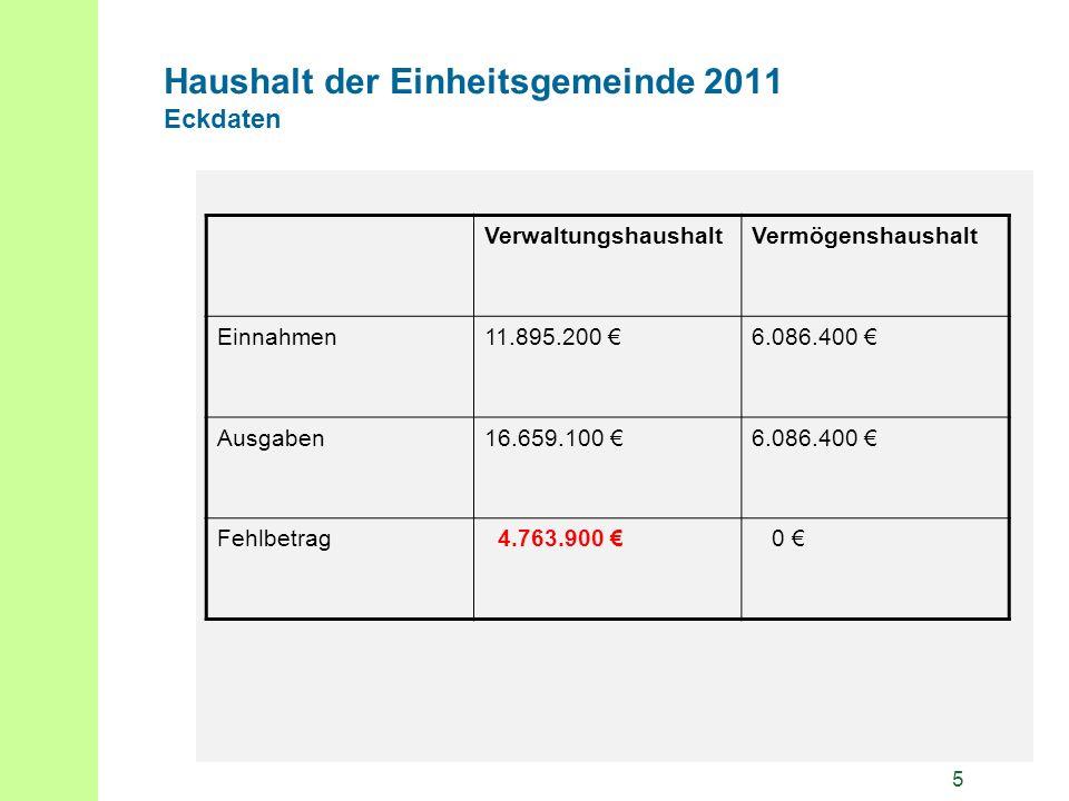5 Haushalt der Einheitsgemeinde 2011 Eckdaten VerwaltungshaushaltVermögenshaushalt Einnahmen11.895.200 6.086.400 Ausgaben16.659.100 6.086.400 Fehlbetrag 4.763.900 0