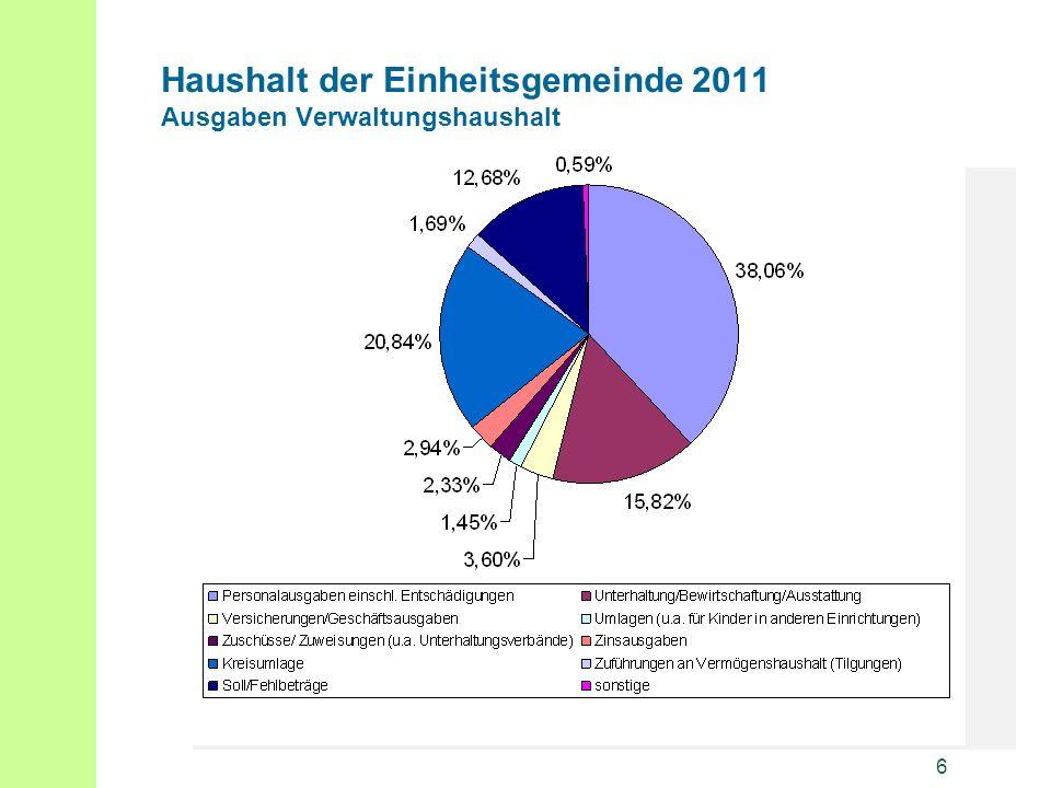 7 Haushalt der Einheitsgemeinde 2011 Aufschlüsselung Personalausgaben