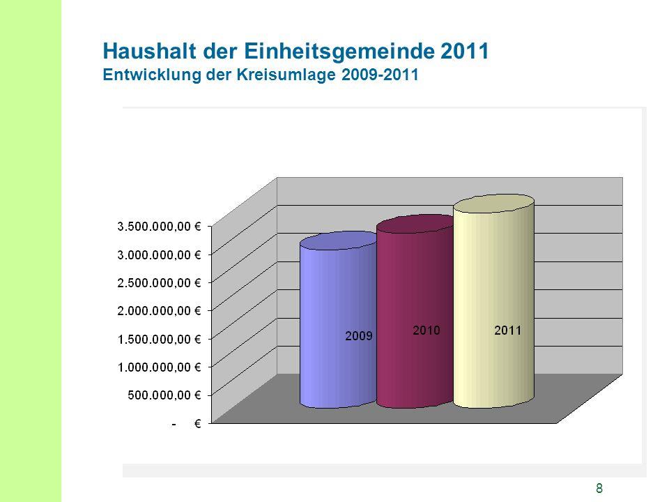 8 Haushalt der Einheitsgemeinde 2011 Entwicklung der Kreisumlage 2009-2011