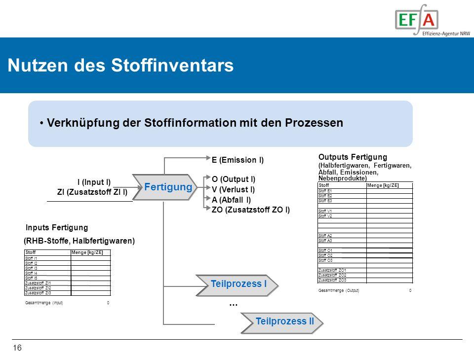 16 Verknüpfung der Stoffinformation mit den Prozessen Inputs Fertigung (RHB-Stoffe, Halbfertigwaren) StoffMenge [kg/ZE] Stoff I1 Stoff I2 Stoff I3 Sto