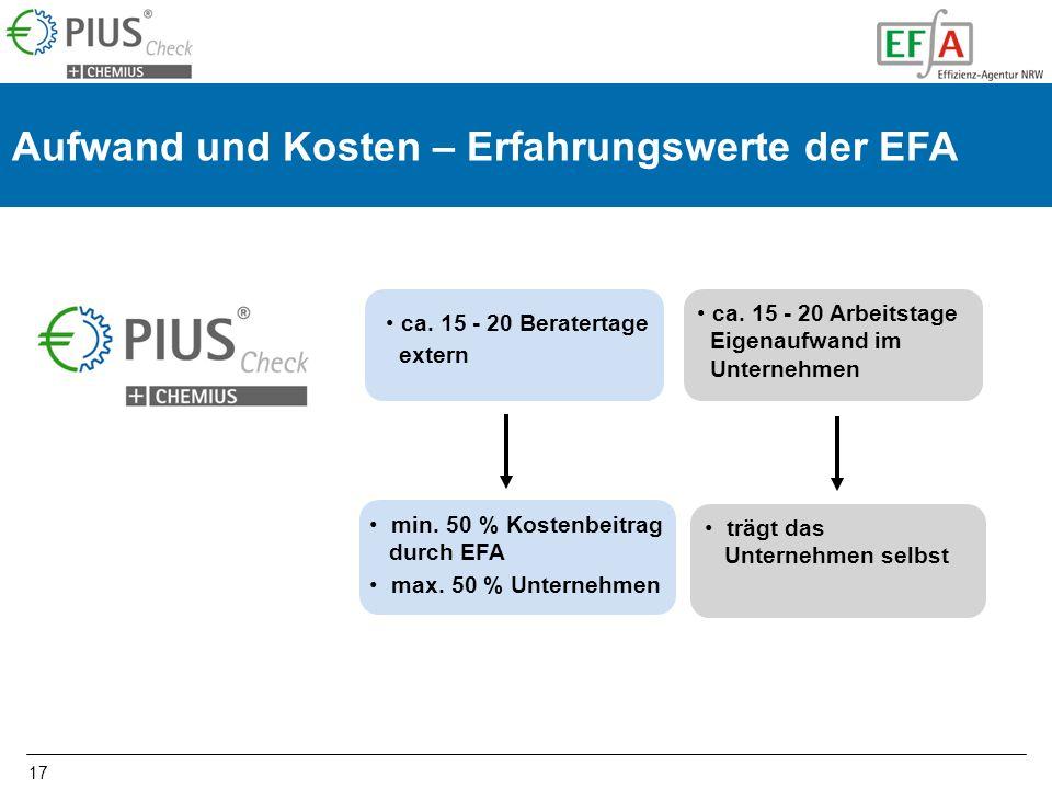 17 Aufwand und Kosten – Erfahrungswerte der EFA ca. 15 - 20 Beratertage extern min. 50 % Kostenbeitrag durch EFA max. 50 % Unternehmen ca. 15 - 20 Arb