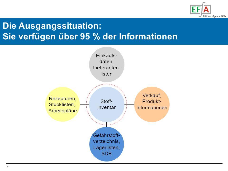 7 Die Ausgangssituation: Sie verfügen über 95 % der Informationen Einkaufs- daten, Lieferanten- listen Verkauf, Produkt- informationen Rezepturen, Stü
