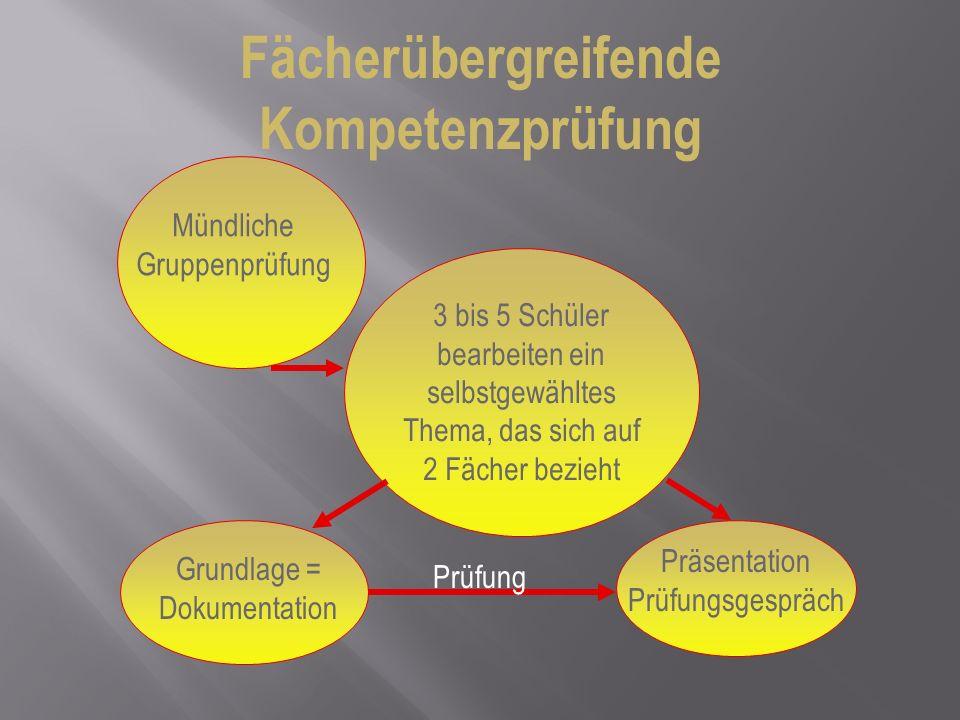 Fächerübergreifende Kompetenzprüfung Präsentation Prüfungsgespräch schriftliche, mündliche, praktische Leistungen Fachbezogen zum übergreifenden Thema + Inhalte und Kompetenzen Kl.